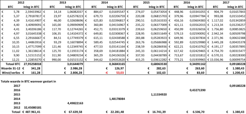 Gokken of investeren: de bitcoin vs de staatslot.